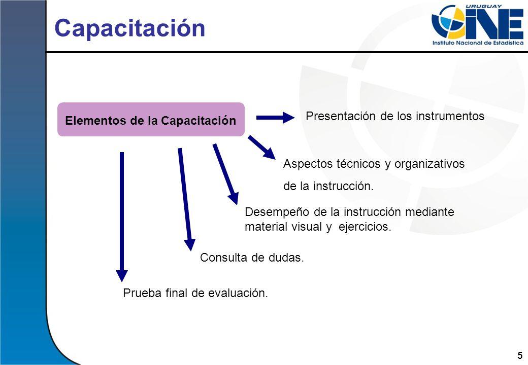 Elementos de la Capacitación