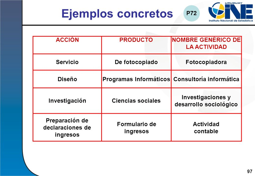 Ejemplos concretos P72 ACCIÓN PRODUCTO NOMBRE GENÉRICO DE LA ACTIVIDAD