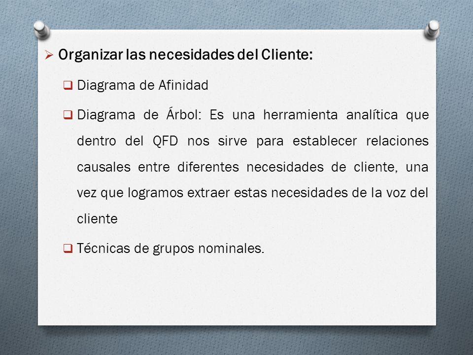 Organizar las necesidades del Cliente:
