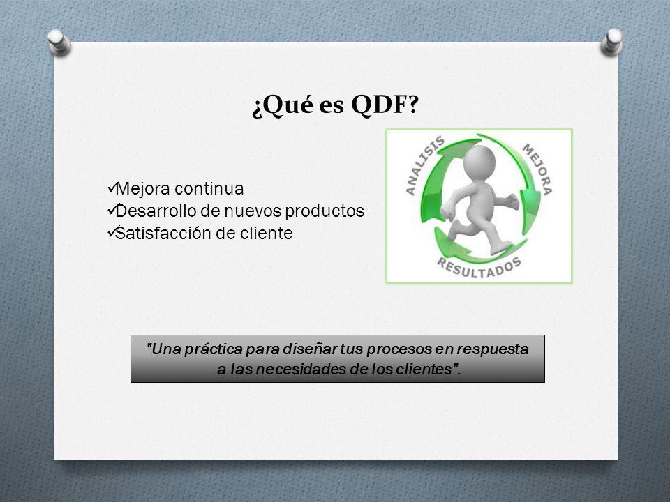 ¿Qué es QDF Mejora continua Desarrollo de nuevos productos