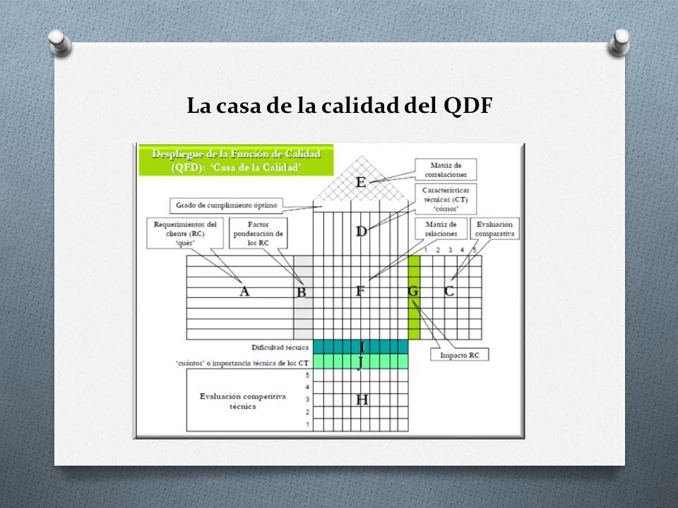 La casa de la calidad del QDF