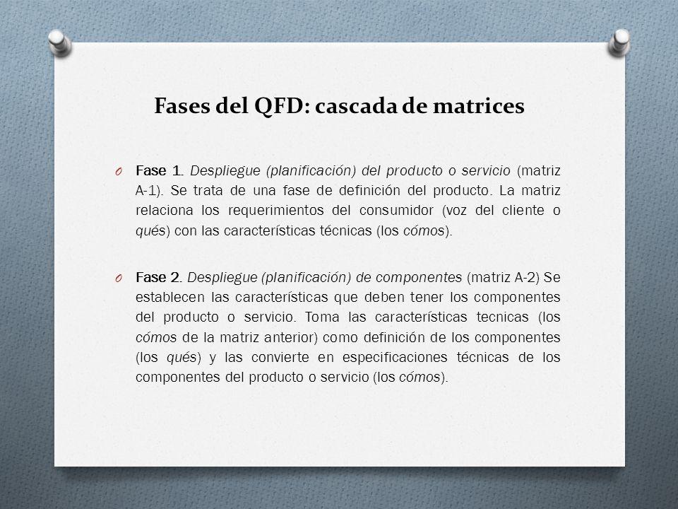 Fases del QFD: cascada de matrices