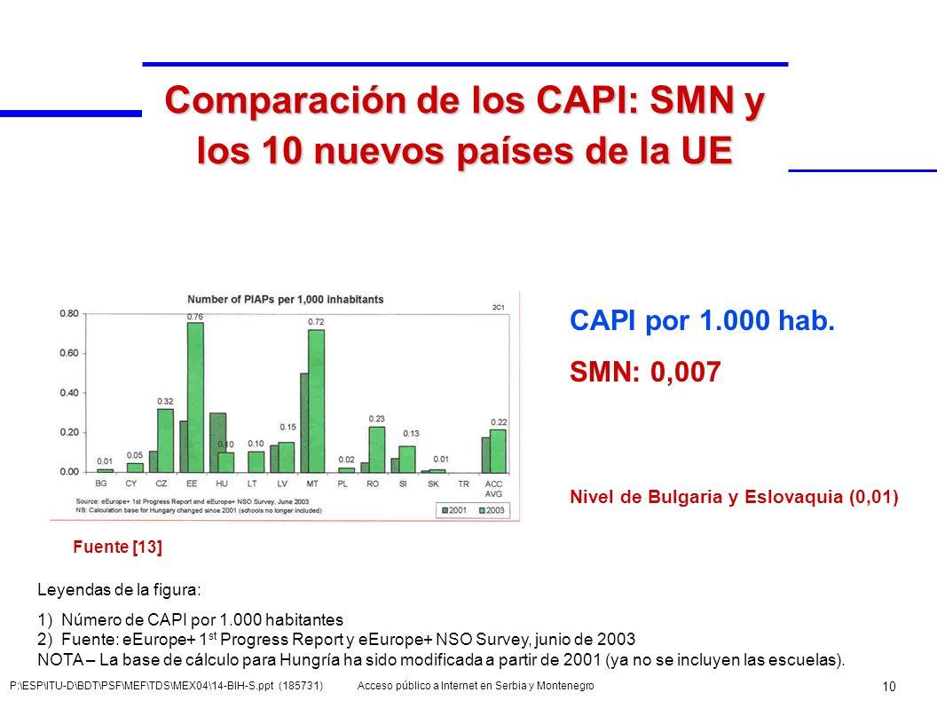 Comparación de los CAPI: SMN y los 10 nuevos países de la UE