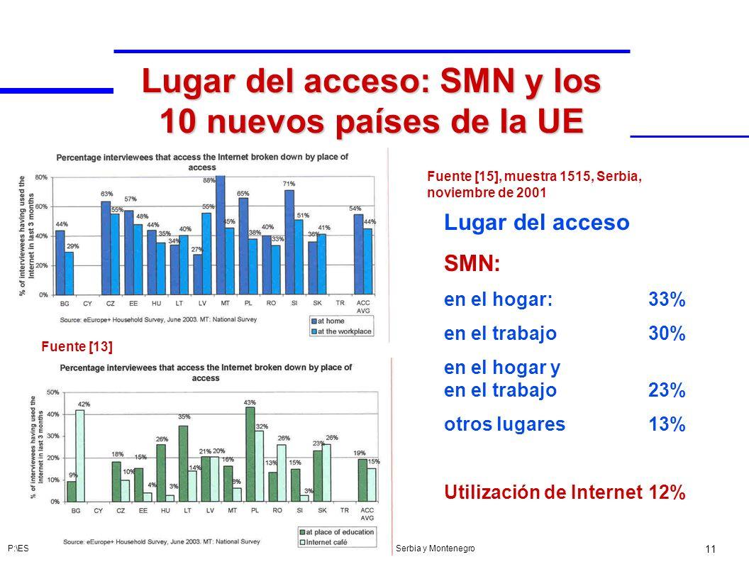 Lugar del acceso: SMN y los 10 nuevos países de la UE