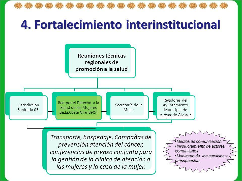 4. Fortalecimiento interinstitucional