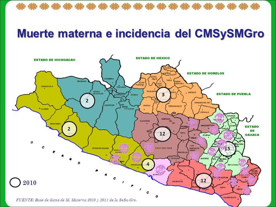 Muerte materna e incidencia del CMSySMGro