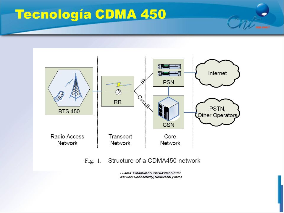 Tecnología CDMA 450 Fuente: Potential of CDMA 450 for Rural