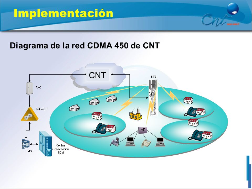 Diagrama de la red CDMA 450 de CNT