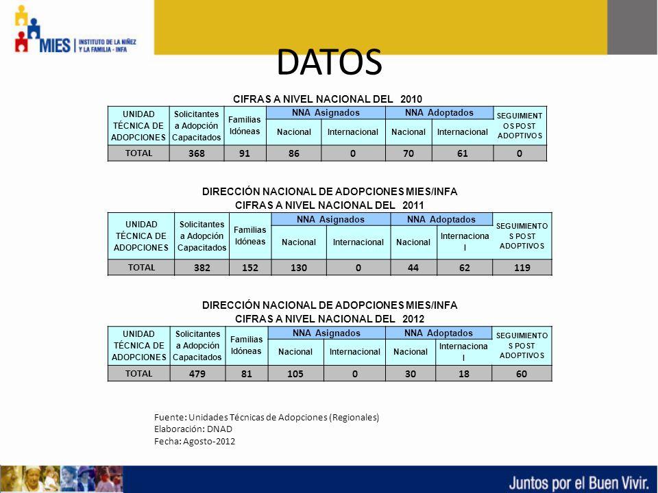 DATOS CIFRAS A NIVEL NACIONAL DEL 2010. UNIDAD TÉCNICA DE ADOPCIONES. Solicitantes a Adopción Capacitados.