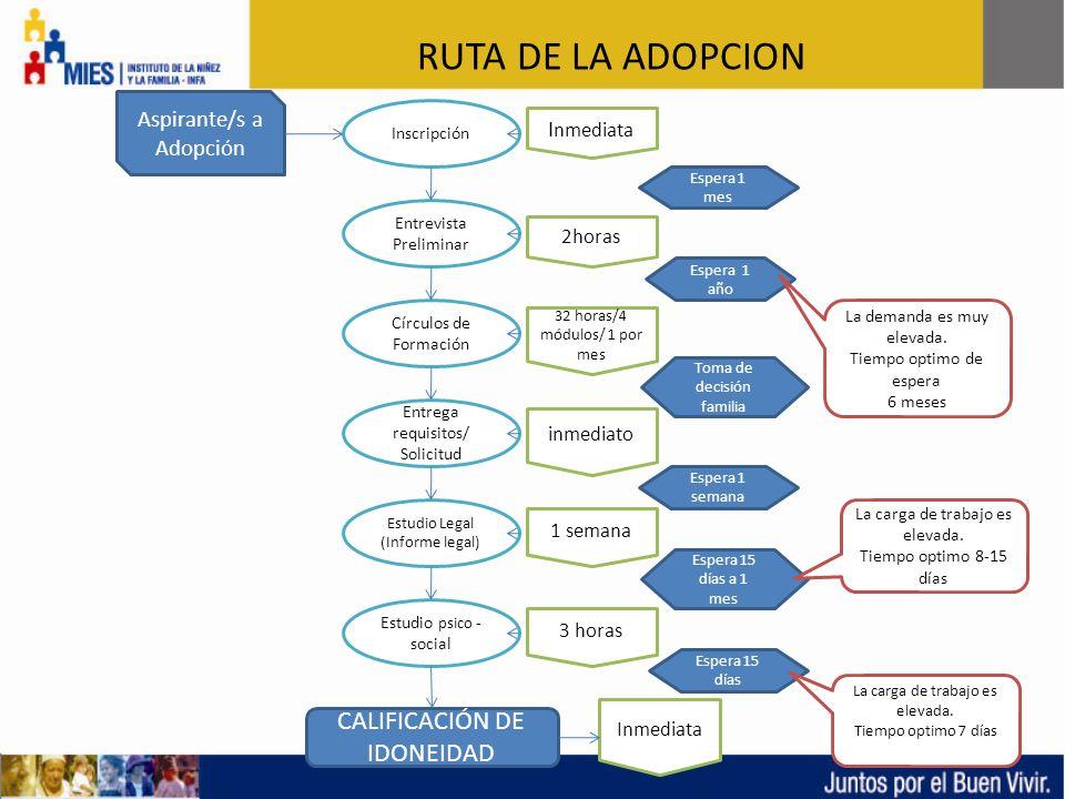 RUTA DE LA ADOPCION CALIFICACIÓN DE IDONEIDAD Aspirante/s a Adopción