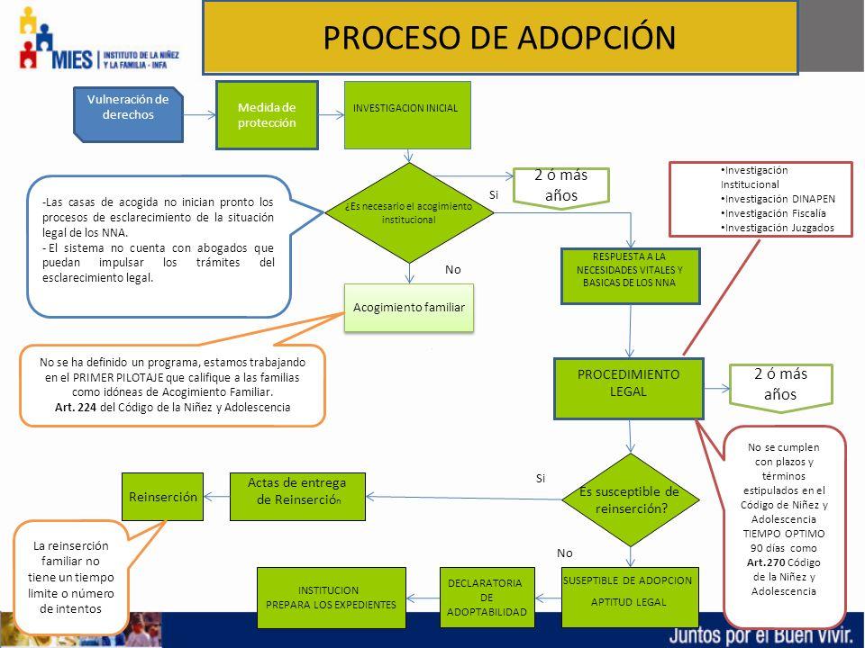 PROCESO DE ADOPCIÓN 2 ó más años 2 ó más años PROCEDIMIENTO LEGAL