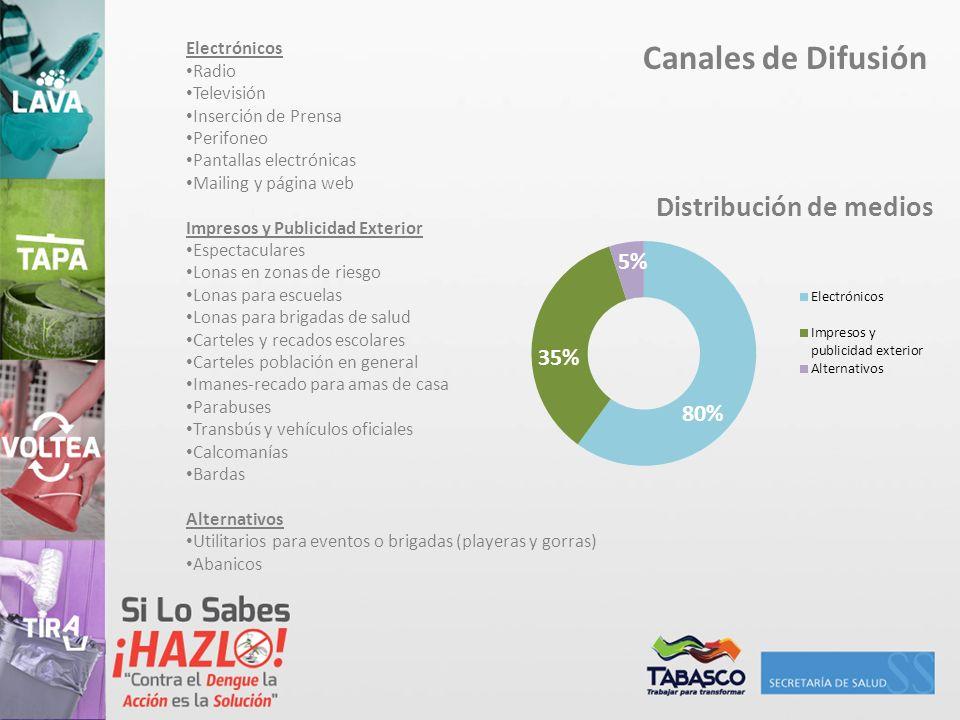 Canales de Difusión 5% 35% 80% Electrónicos Radio Televisión