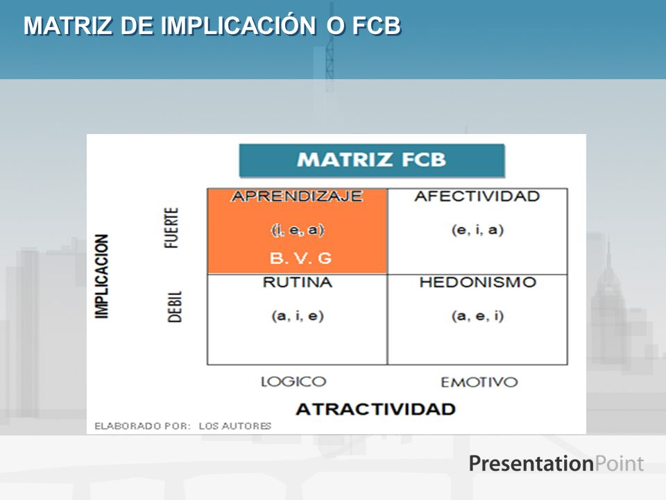 MATRIZ DE IMPLICACIÓN O FCB