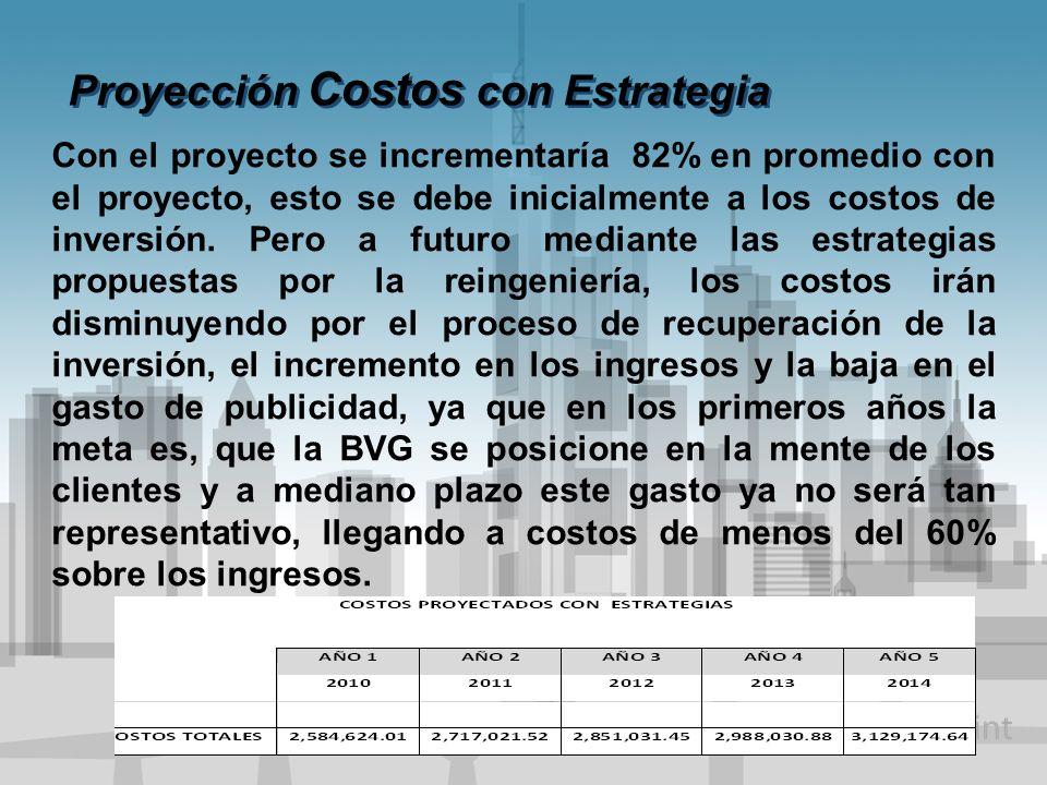 Proyección Costos con Estrategia