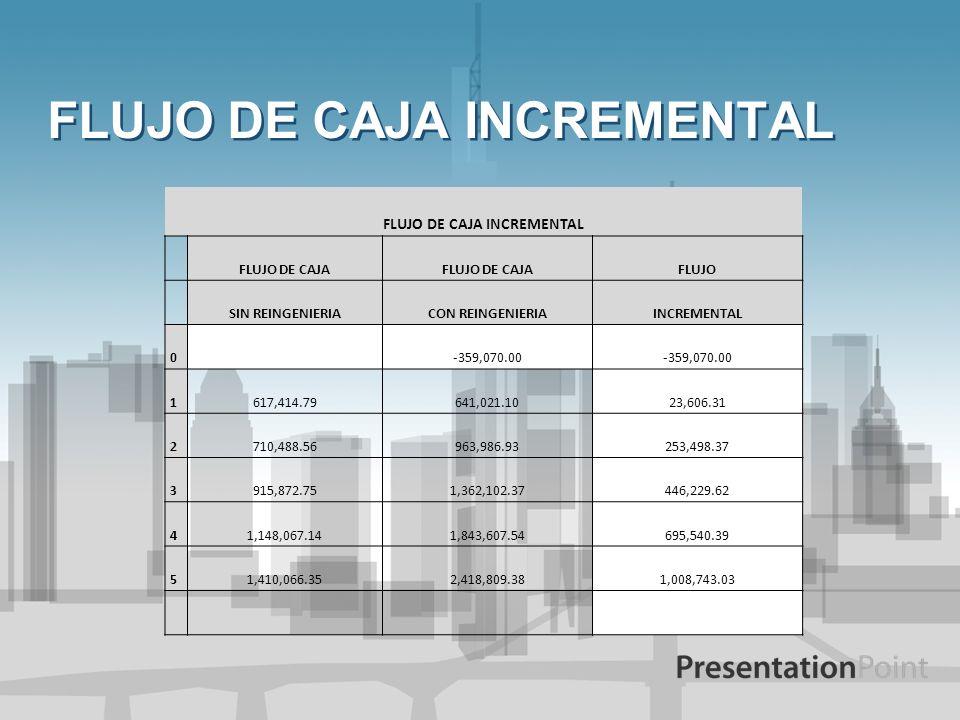 FLUJO DE CAJA INCREMENTAL