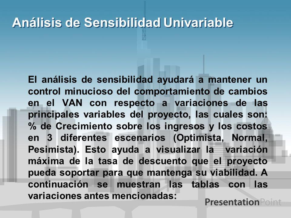 Análisis de Sensibilidad Univariable