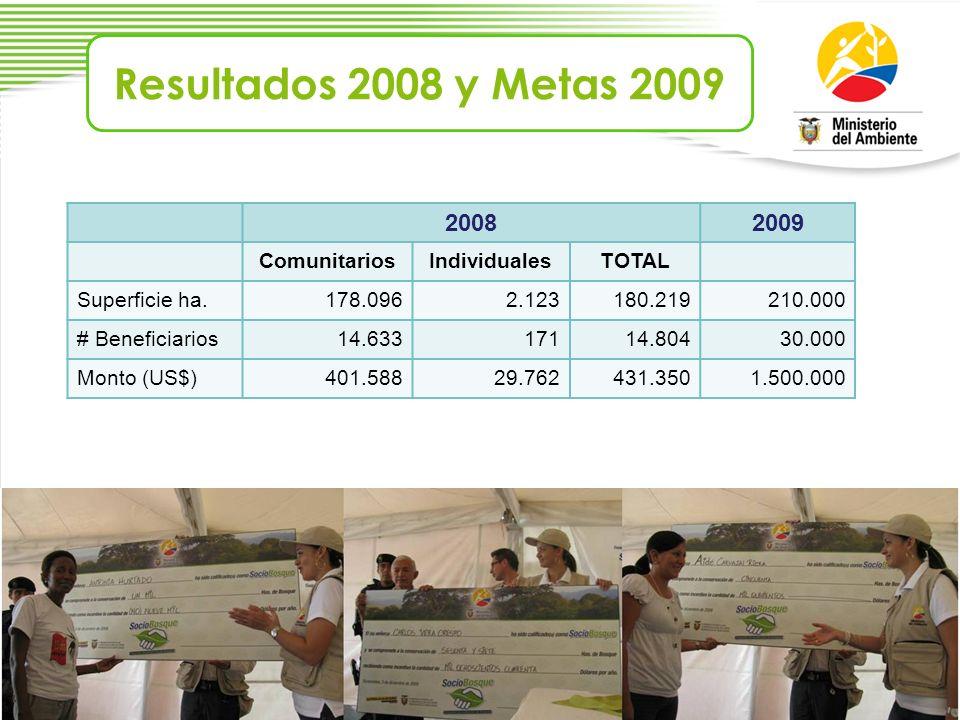 Resultados 2008 y Metas 2009 2008 2009 Comunitarios Individuales TOTAL