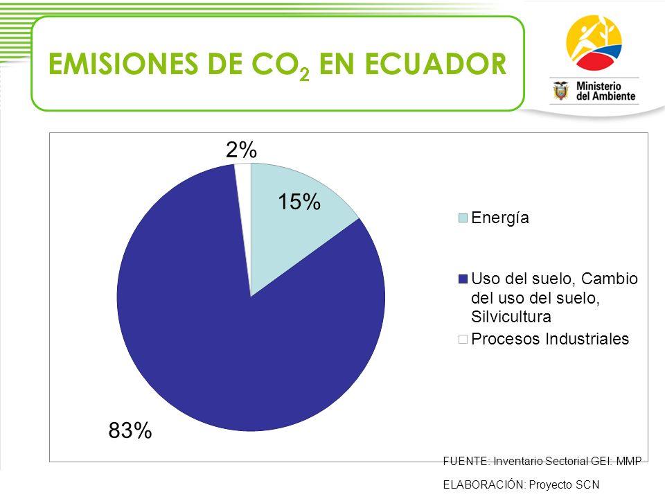EMISIONES DE CO2 EN ECUADOR