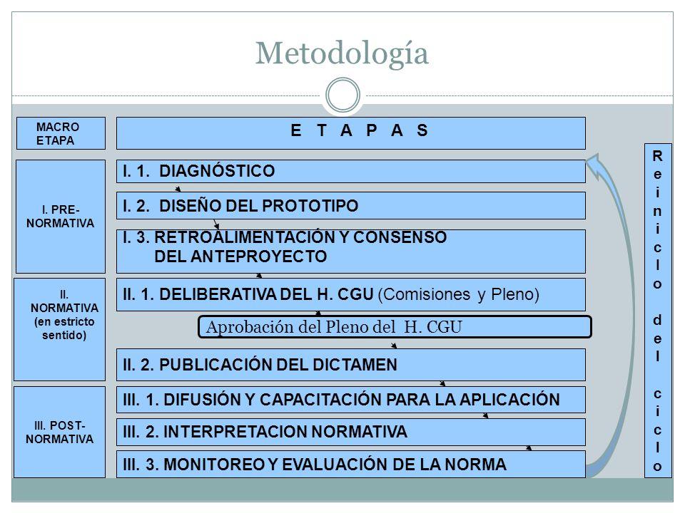 Metodología E T A P A S Aprobación del Pleno del H. CGU