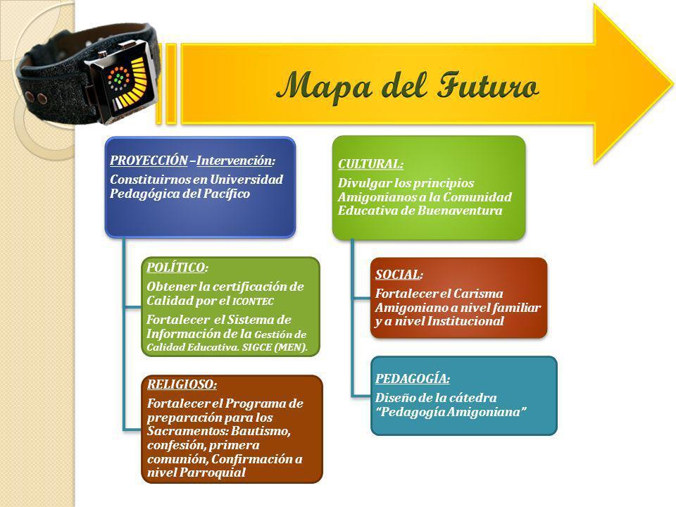 Mapa del Futuro PROYECCIÓN –Intervención: CULTURAL: