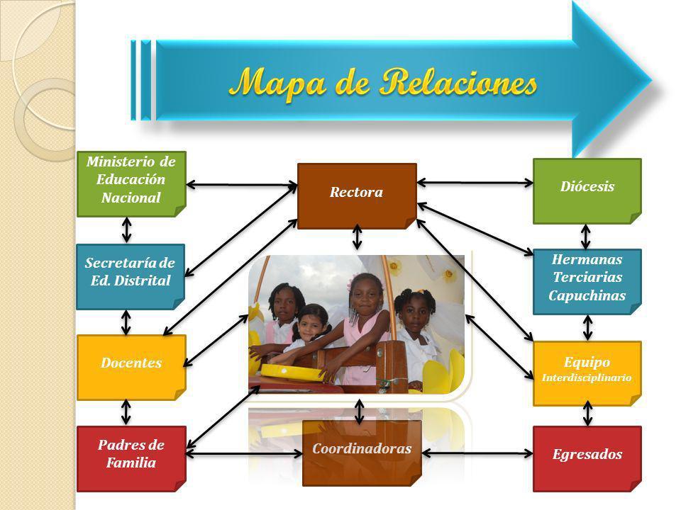 Mapa de Relaciones Ministerio de Educación Nacional Diócesis Rectora