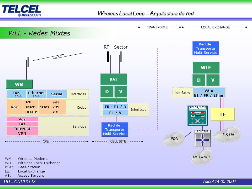Wireless Local Loop – Arquitectura de red