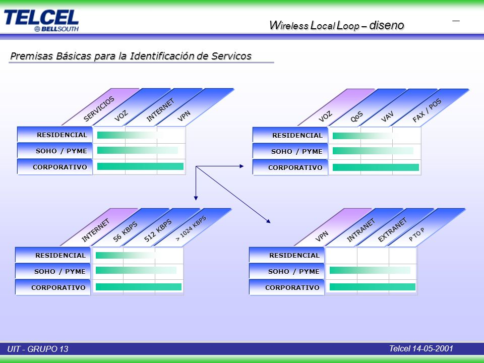 Wireless Local Loop – diseno