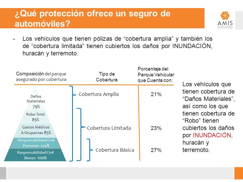¿Qué protección ofrece un seguro de automóviles