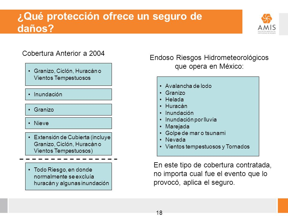 Endoso Riesgos Hidrometeorológicos que opera en México: