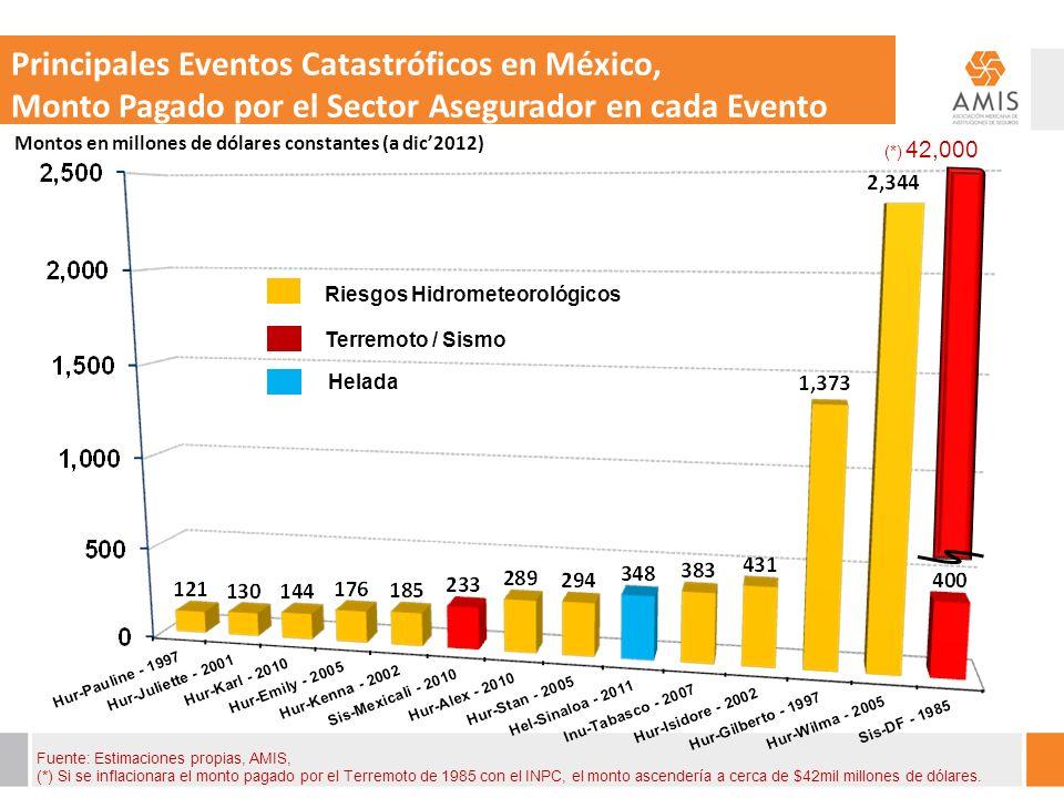 Principales Eventos Catastróficos en México,