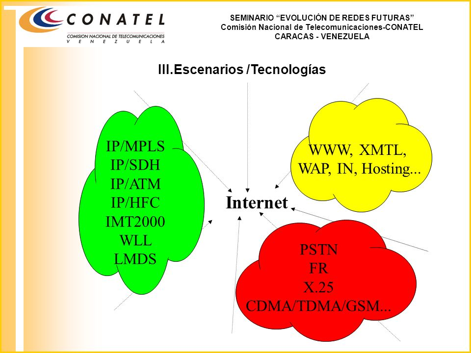 Internet IP/MPLS WWW, XMTL, IP/SDH WAP, IN, Hosting... IP/ATM IP/HFC