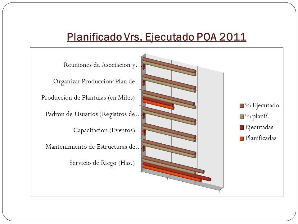 Planificado Vrs, Ejecutado POA 2011