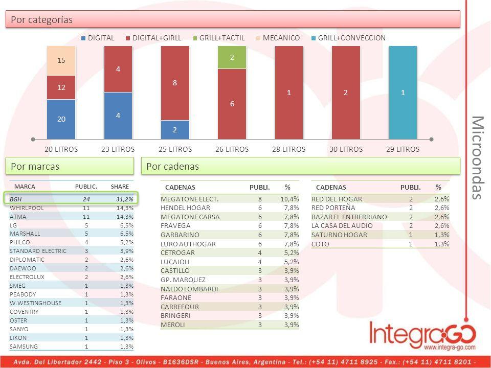 Microondas Por categorías Por marcas Por cadenas CADENAS PUBLI. %