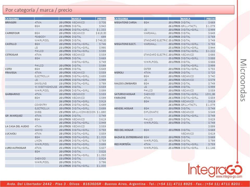 Microondas Por categoría / marca / precio CATEGORIA MARCA PRECIO