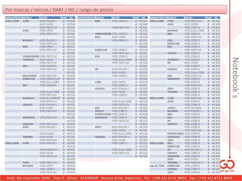 Notebook´s Por marcas / micros / RAM / HD / rango de precio
