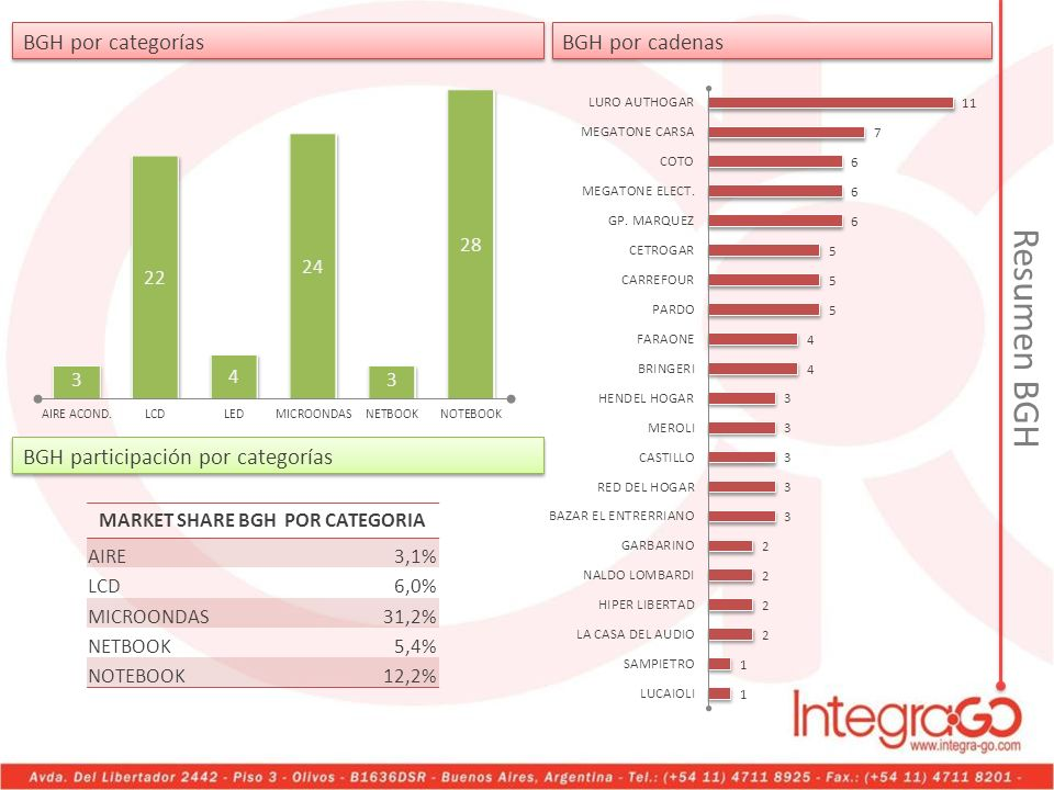 MARKET SHARE BGH POR CATEGORIA