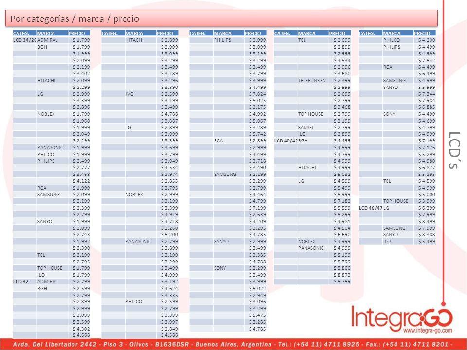 LCD´s Por categorías / marca / precio CATEG. MARCA PRECIO LCD 24/26