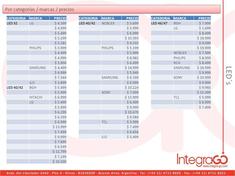 LED´s Por categorías / marcas / precios CATEGORIA MARCA PRECIO LED 32