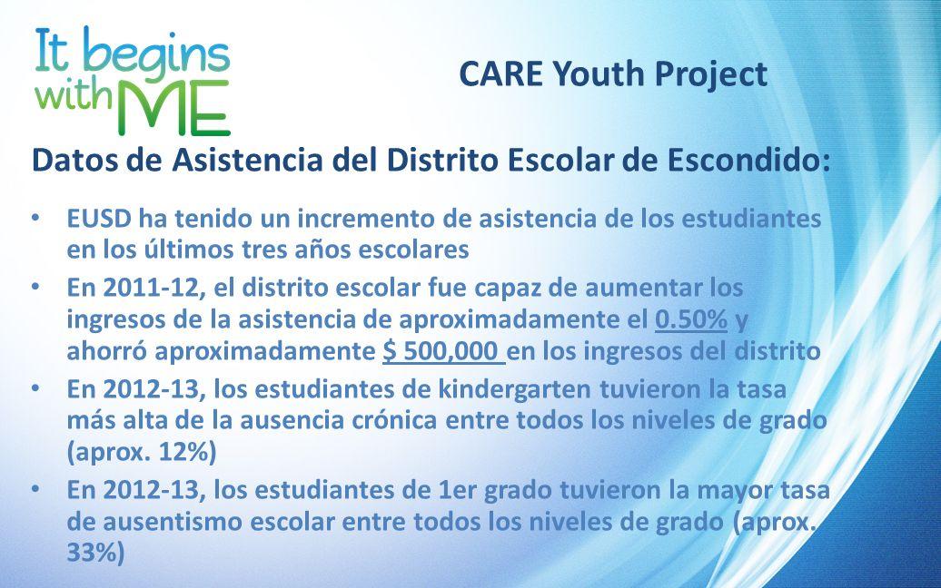 Datos de Asistencia del Distrito Escolar de Escondido: