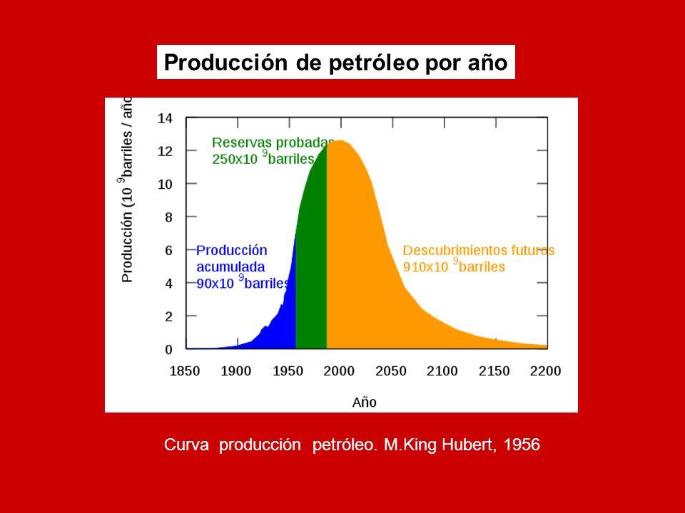 Producción de petróleo por año