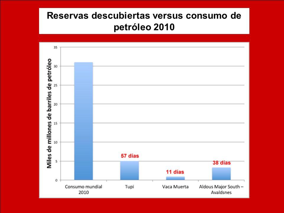 Reservas descubiertas versus consumo de petróleo 2010