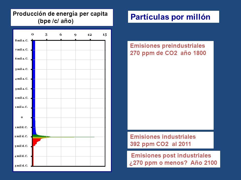 Partículas por millón Producción de energía per capita (bpe /c/ año)