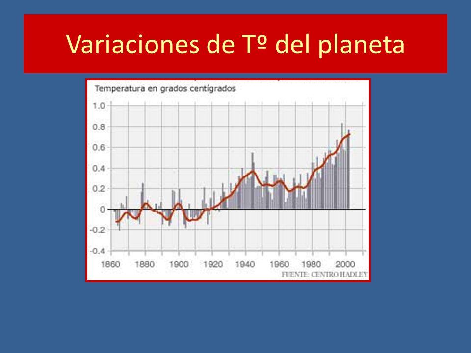 Variaciones de Tº del planeta