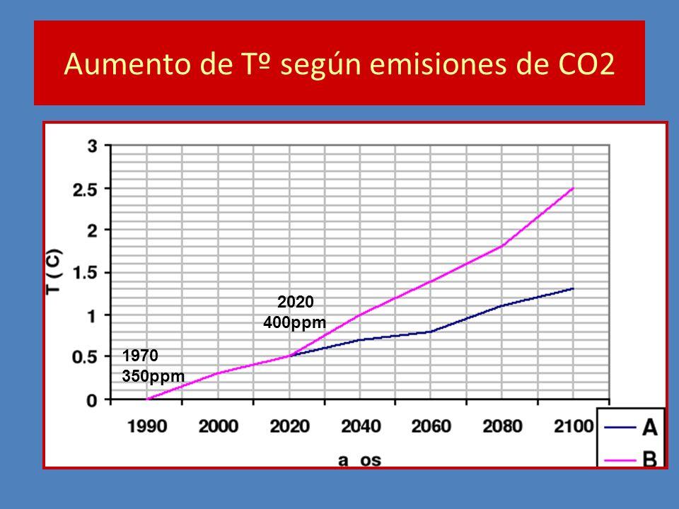Aumento de Tº según emisiones de CO2