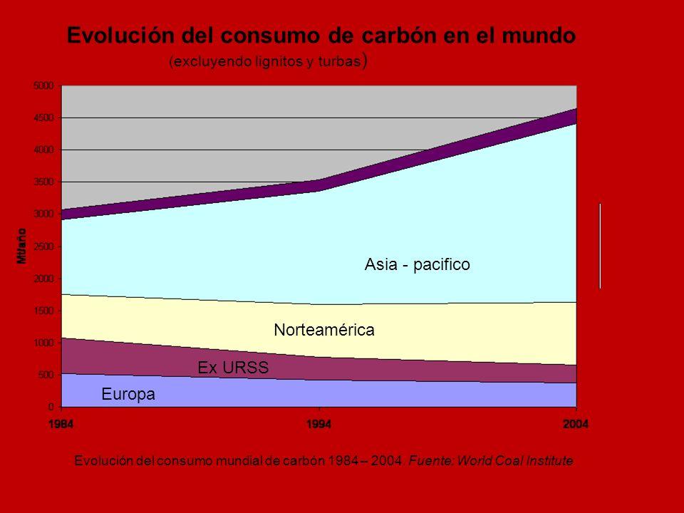 Evolución del consumo de carbón en el mundo