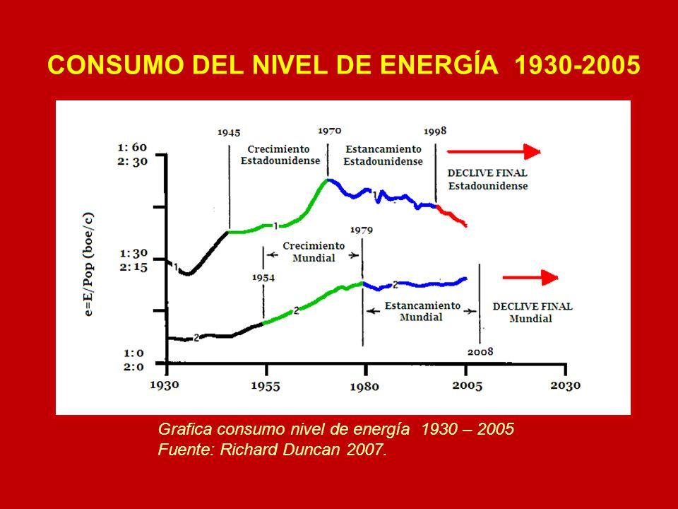 CONSUMO DEL NIVEL DE ENERGÍA 1930-2005