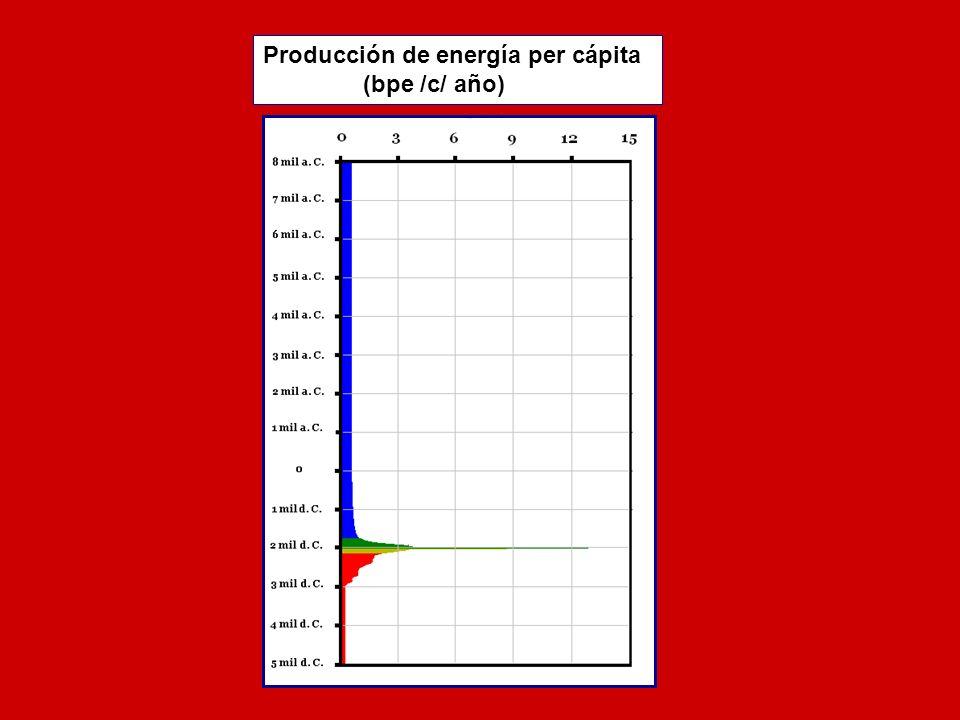 Producción de energía per cápita