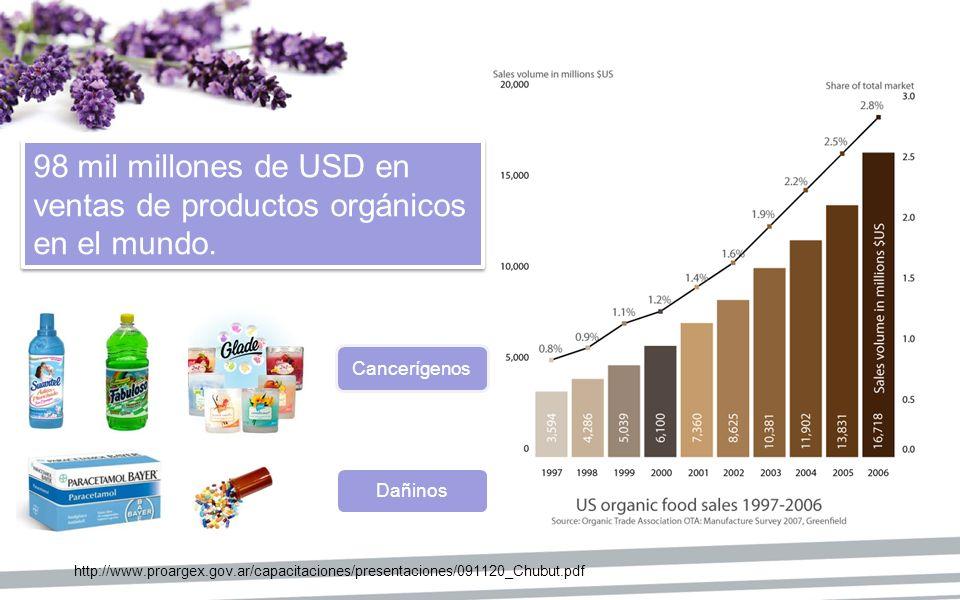 98 mil millones de USD en ventas de productos orgánicos en el mundo.