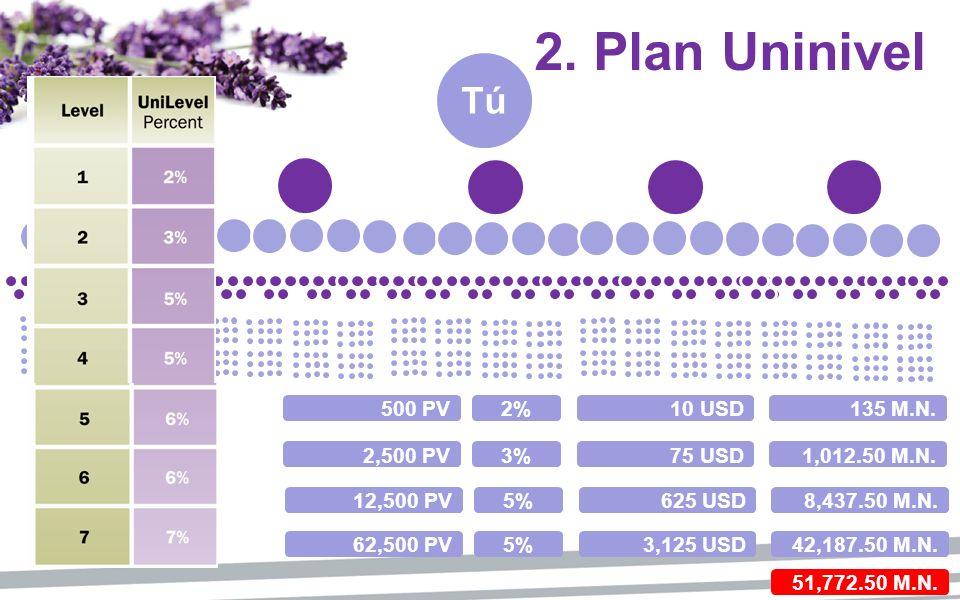 2. Plan Uninivel Tú 500 PV 2% 10 USD 135 M.N. 2,500 PV 3% 75 USD