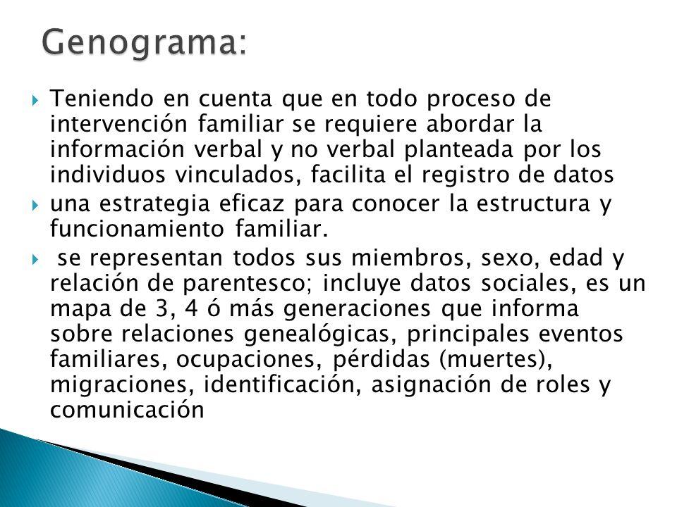 Genograma: